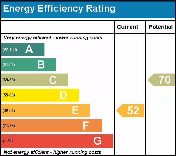 An example energy performance rating
