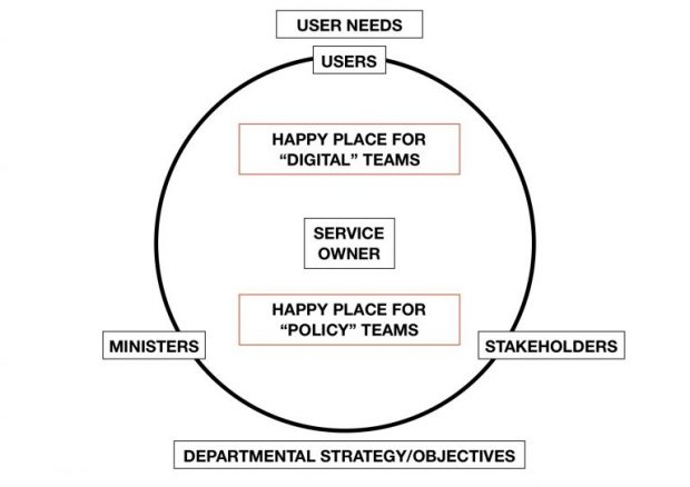 Diagram showing where service owner fits in
