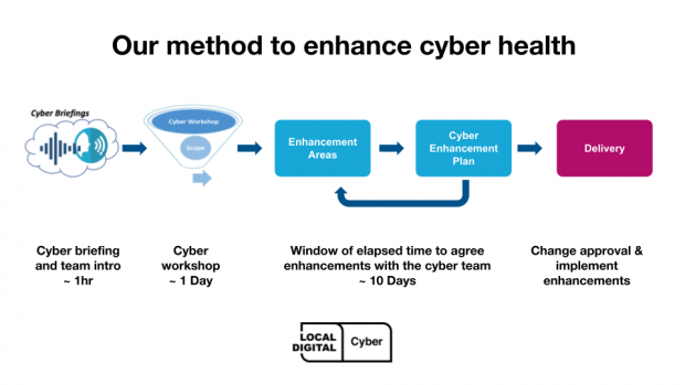 Our method to enhancing cyber health. Step one: cyber briefing and team intro (1 hour). Step 2 cyber workshop (1 day). Step 3 window of elapsed time to agree enhancements with the cyber team (around 10 days). Step 4 change approval and implement enhancements.