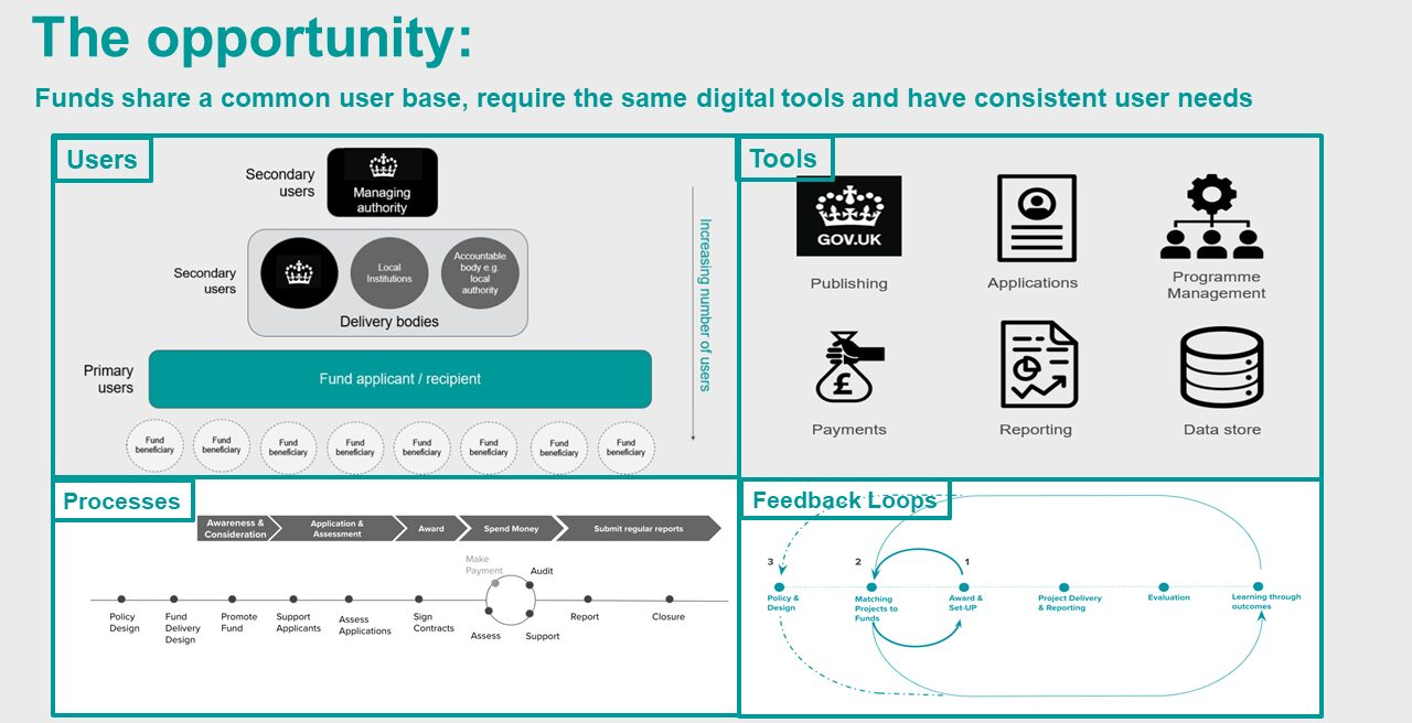 A diagram which has the header 'The opportunity: Funds share a common user base, require the same digital tools and have consistent user needs'. There are four parts to the diagram below which show an overview of artefacts the team have created to understand the current users and processes, and potential future tools and feedback loops that are needed to deliver our funds.